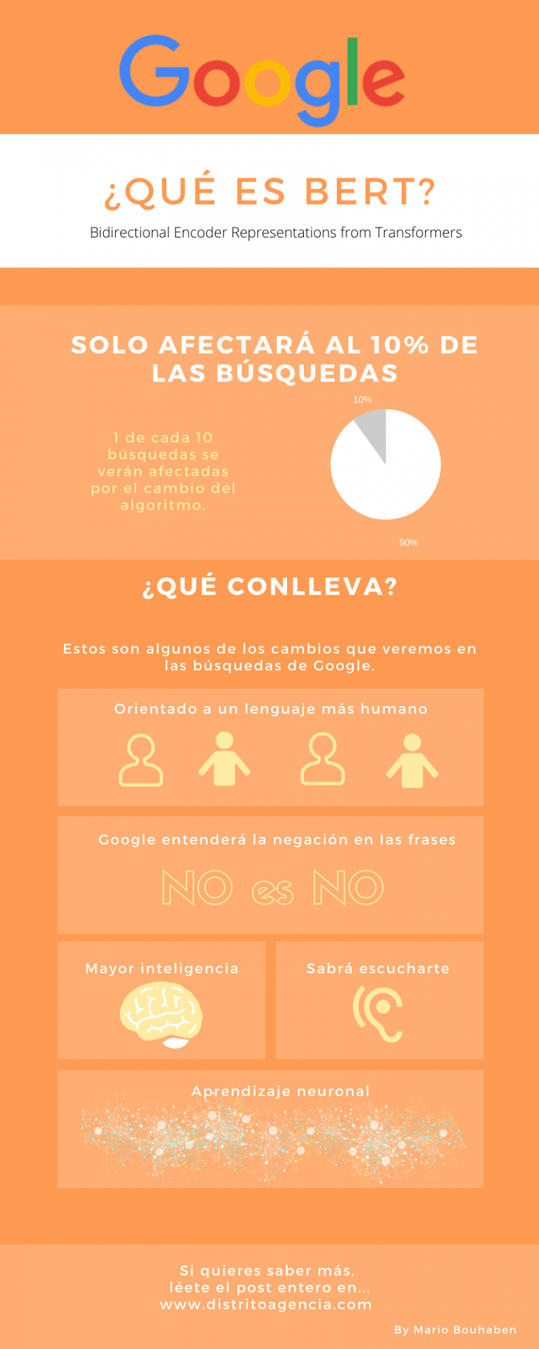 Actualización de Google Bert
